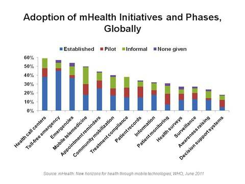 koppe Adoption of mHealth Initiatives and Phases Globally