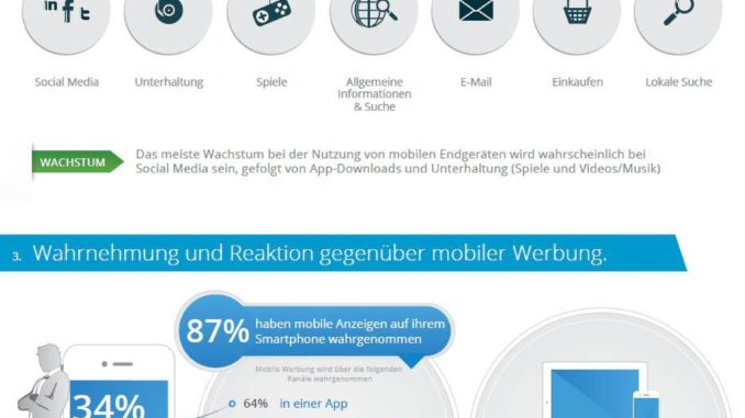 InMobi Infografik Mobile Media Consumption Wave  Deutschland