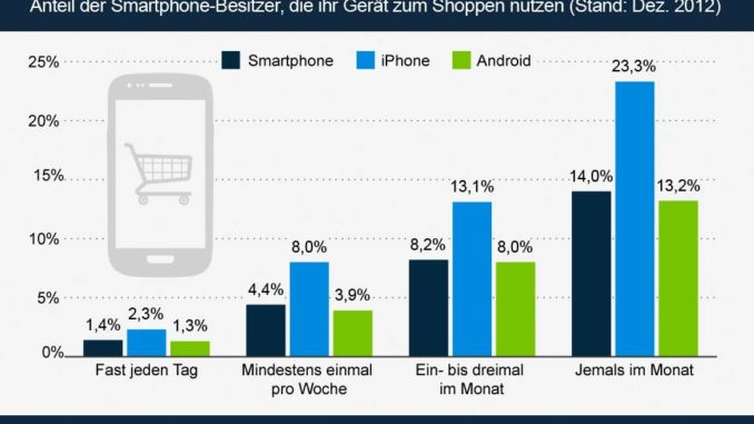 Die top 10 shopping apps f r iphone und android smartphones - Grange mobel deutschland ...