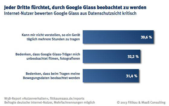 W3B36_Bedenken_an_Google_Glass