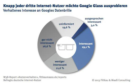 WB Interesse an Google Glass