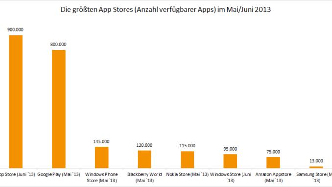 ÜbersichtüberdiegrößtenAppStores.