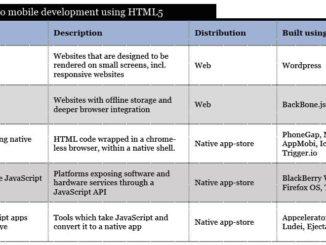 mobile development HTML