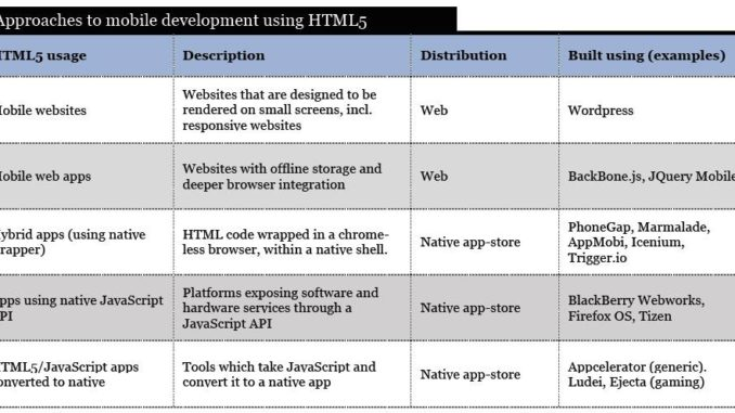 mobile development HTML