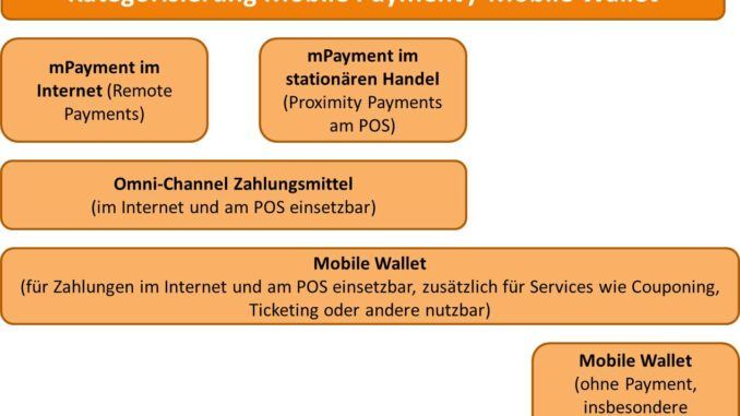 Mobile Payment Wallet Definition