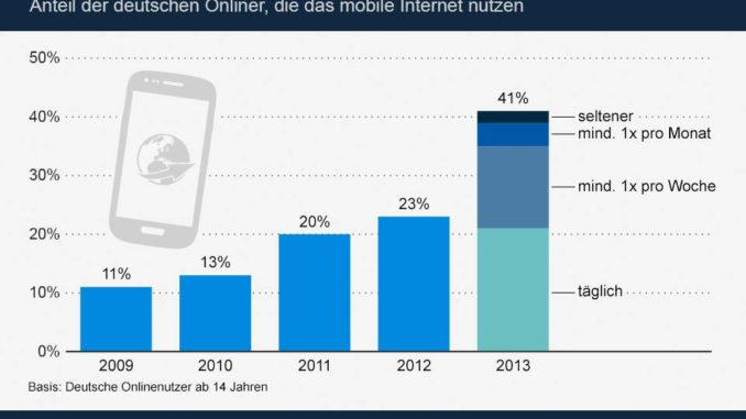 Mobile Web Nutzung