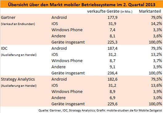 Überblick über den Markt mobiler Betriebssysteme im 2. Quartal 2013.