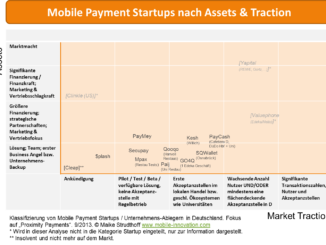Startup Assets Traction