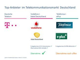 TopTelekommunikationsanbieterDeutschland