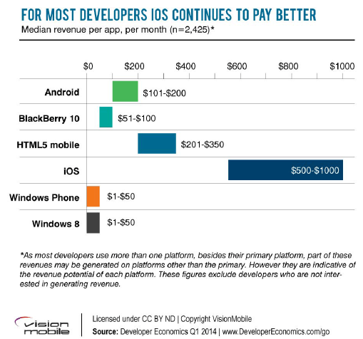 Monetarisierung von iOS, Android und Windows Phone Apps nach Developer Economics
