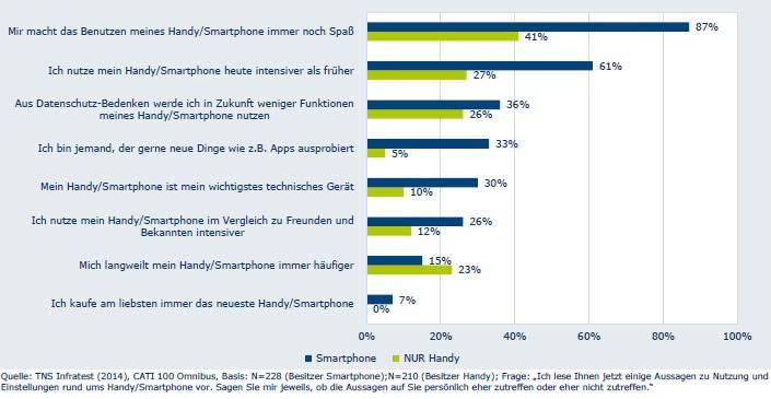 Einstellung von Smartphone-Nutzern vs. Handy-Nutzern