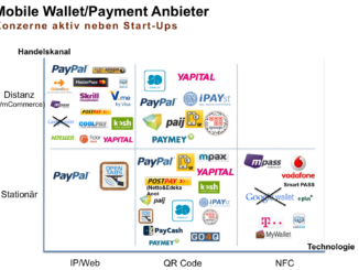 Mobile Wallet Payment Anbieter