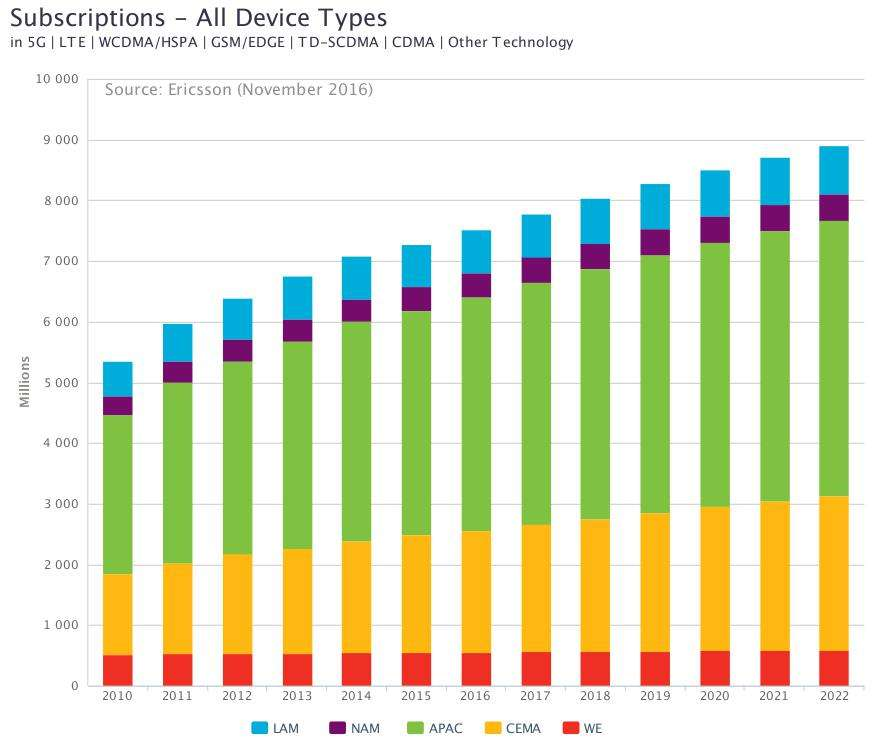 mobile subscriptions