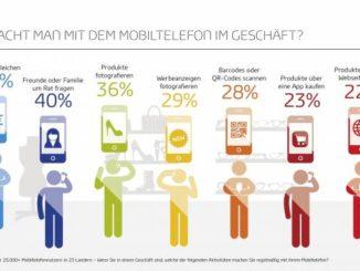 Smartphone Geschäft