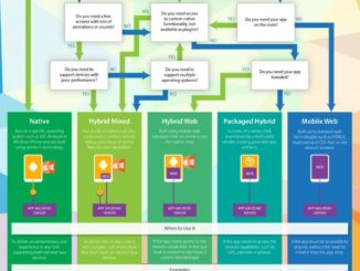 app architecture infographic
