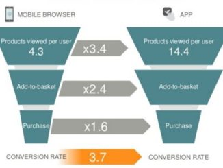 Criteo Conversion Funnel from landing on Site