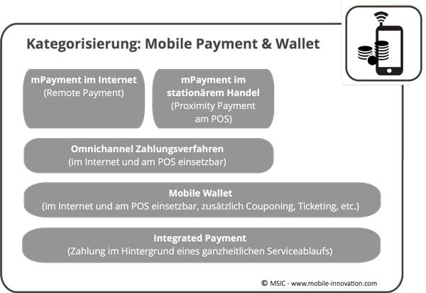 Kategorisierung-Mobile-Payment-u-Wallet_small