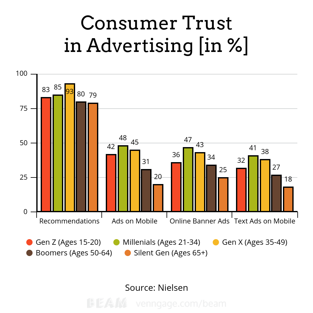 Trust in Advertising