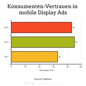 Vertrauen Display Ads