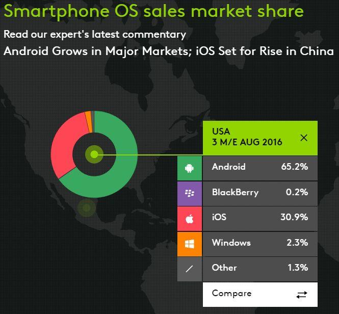 mobile OS USA