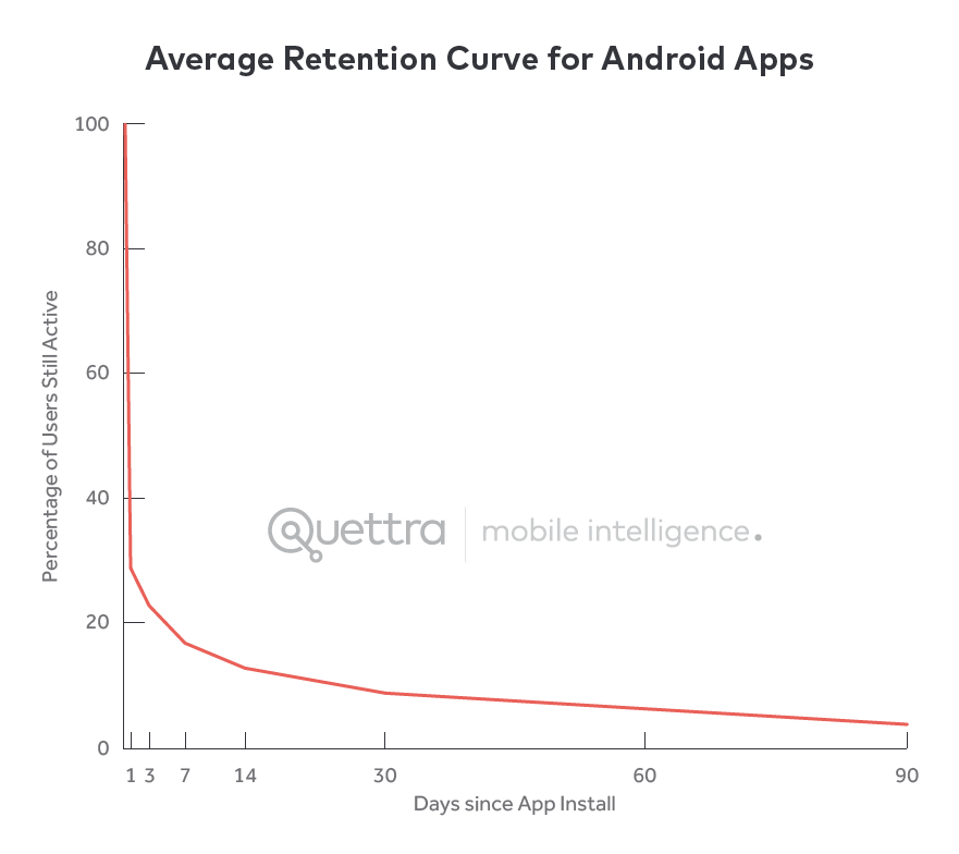 Absprungrate Apps