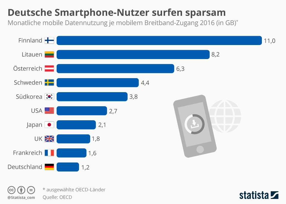 deutsche mobile