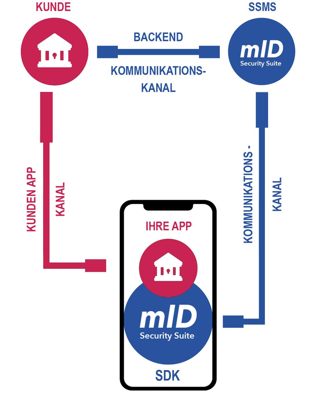 Kobil mlD c Kobil System GmbH