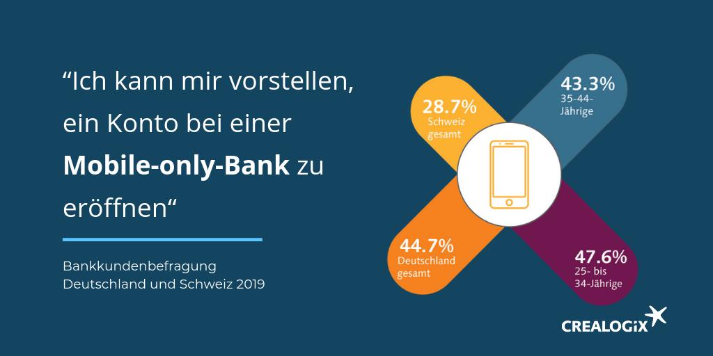CREALOGIX Challenger Banken Studie D CH